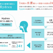 水素吸入の仕組み
